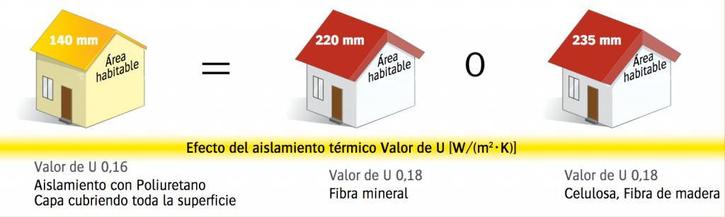 Mejor aislante termico trasdosado mejor aislante termico - Cual es el mejor aislante termico ...